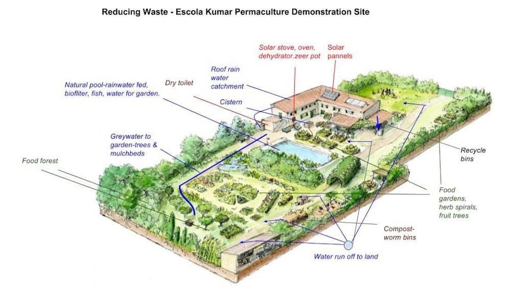 wasteflow