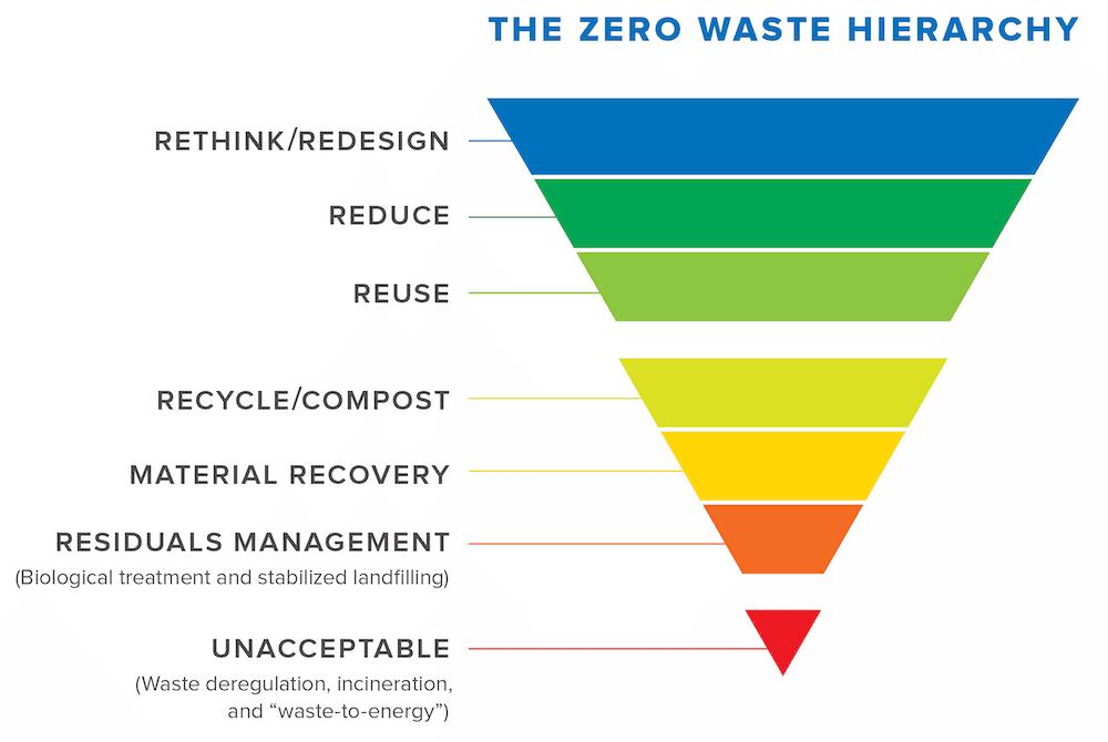 zerowastehierarchy